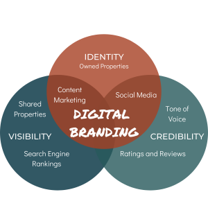 DIgital brand marketing touchpoints